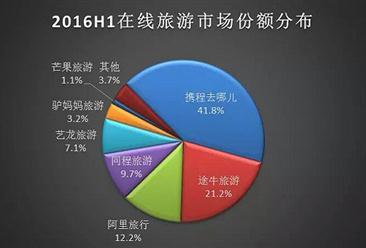 2016上半年中国在线旅游市场份额分布一览