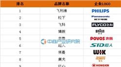 2016年电吹风十大品牌排行榜:飞利浦位居第一