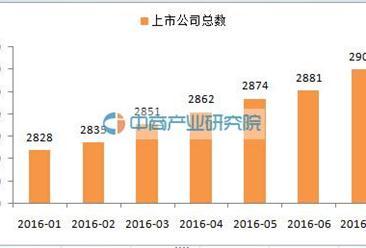 2016A股各行业龙头股名单一览