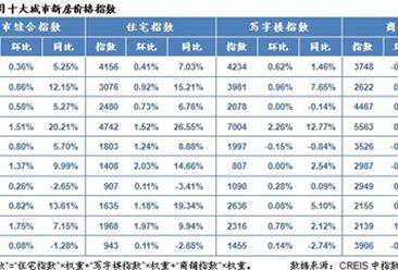 中指院:2016年6月全国十大城市房地产价格指数 杭州领涨
