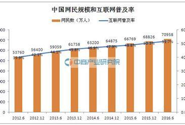 2016年互联网络发展状况分析:中国网民规模达7.10亿
