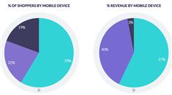 2016年第二季度苹果设备占移动业务营收的97%