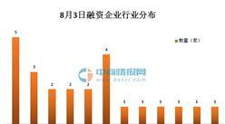 2016年8月3日融资简报:更美获腾讯等机构3.45亿元C轮融资