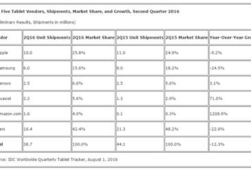 2016年第二季度全球平板电脑出货量3870万台  Android市场份额达65%