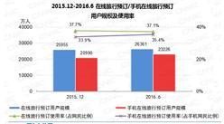 2016年6月中国在线旅行预订情况统计分析:用户达2.64亿