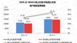 2016年6月中国网上外卖用户规模达1.50亿