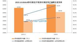 2016年6月中国即时通信用户规模达6.42亿