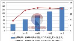2016年上半年中国金属制品、机械和设备修理业出口133.9亿