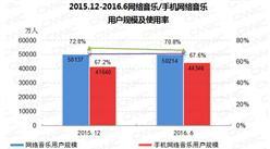 2016年6月中国网络音乐用户规模达5.02亿