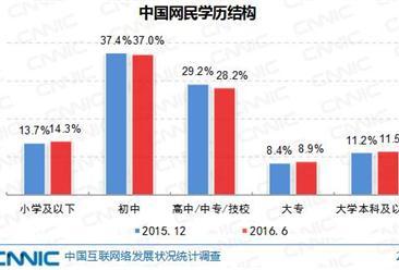 2016年6月中国网民结构统计分析