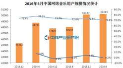 2016年6月中国网络音乐用户规模分析:网民使用率为70.8%