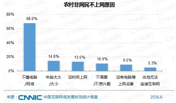 中国网民结构比较