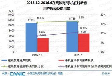 2016年6月中国在线教育用户规模达1.18亿