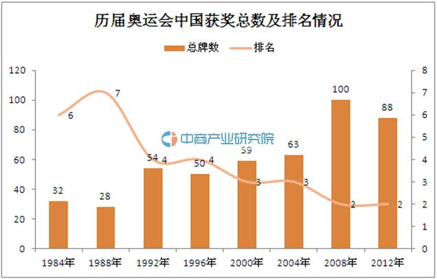 2016年里约奥运会中国金牌数或超40枚