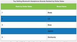 2016上半年美国耳机销售市场的54%为蓝牙耳机