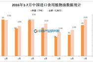 2016年1-7月中国进口食用植物油289万吨