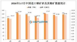 2016年1-7月中國進口銅礦砂及其精礦941萬噸