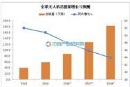 中国邮政也开始测试无人机投递 无人机市场究竟有多火?