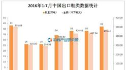 2016年1-7月中國出口鞋類數據統計
