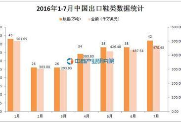 2016年1-7月中国出口鞋类数据统计