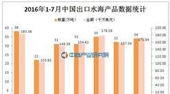 2016年1-7月中国出口水海产品统计分析