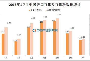 2016年1-7月中国进口谷物及谷物粉1433万吨 同比下降29.9%