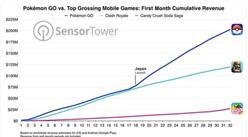 Pokemon Go发布一个月 营收超2亿美元