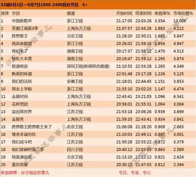 8月首周综艺节目收视率排行榜:《中国新歌声》