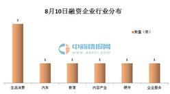 2016年8月10日融资简报:网娱大师获米硕基金等机构1.5亿元A轮融资