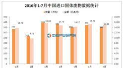 2016年1-7月中国进口固体废物数据统计