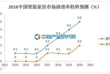 中国在全球智能家居市场份额排名第5 近万亿市值公司进军蓝海(附股)