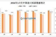 2016年7月中国进口纸浆182万吨