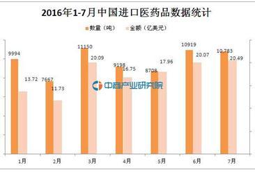 2016年1-7月中国进口医药品数据分析:同比增长16.0%