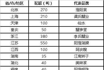 2016年最新全国阳澄湖大闸蟹配额情况一览