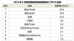 2016年6月卷纸网络零售额排名前十品牌
