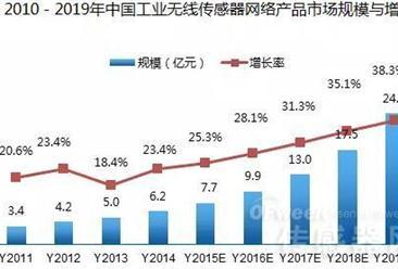 2016工业无线传感器网络产品发展现状及趋势