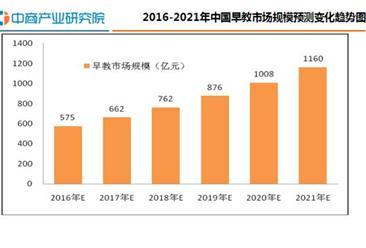 2016年中国早教行业相关概述行业发展报告