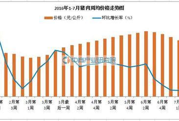 7月份猪肉价格继续下跌  后期进口量将会增加