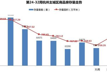 世联行:2016年第32周杭州房地产市场及房价走势周报