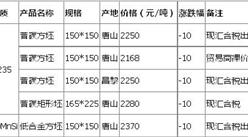 2016年8月16日唐山钢坯价格行情走势预测分析:价格窄幅盘整