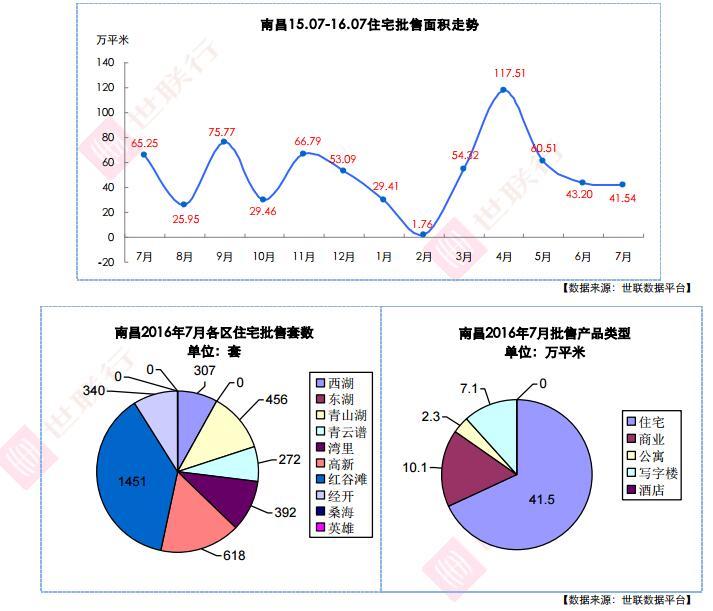 世联行:2016年7月南昌房地产市场数据分析报告