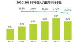 2016年中国银行卡收单行业环境分析