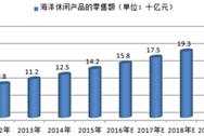 2016中国海洋休闲食品的发展现状分析