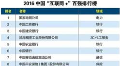 """2016年中国""""互联网+""""百强排行榜"""