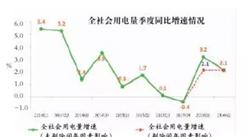 2016上半年中国电能消费量结构分析