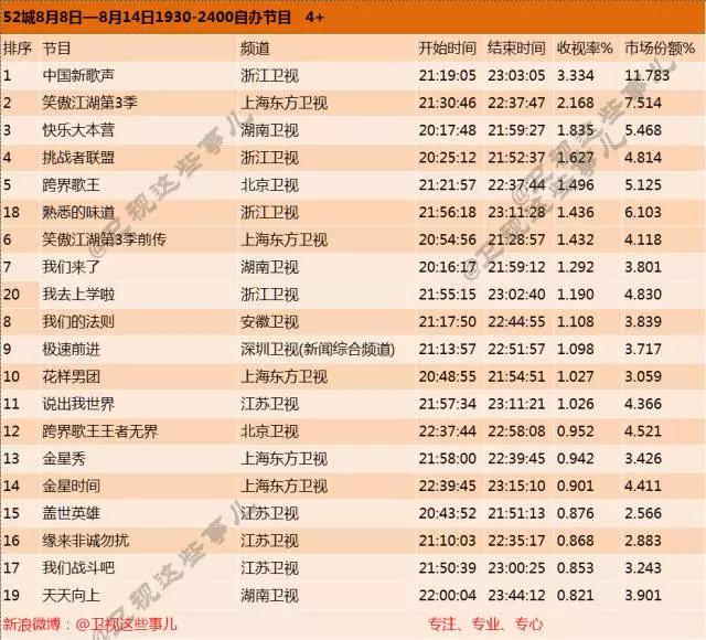 8月第二周综艺节目收视率排行榜:《中国新歌声