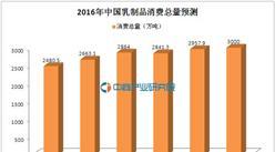 中國乳制品消費數據分析:2015年人均消費量約為世界水平1/3