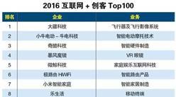 2016年互联网+创客排行榜:大疆科技排名第一