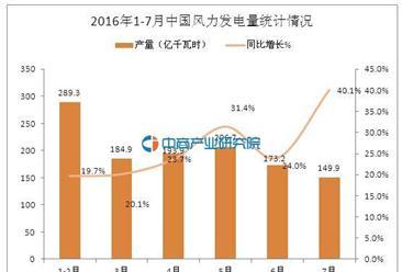 2016年1-7月中国风力发电量数据统计