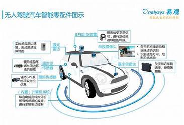 2016无人驾驶产业生态图谱分析